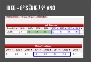 ideb 8 serie lucena 300x203 - DESDE 2013: Lucena não atinge a meta do IDEB pelo 7º ano consecutivo na gestão de Marcelo Monteiro