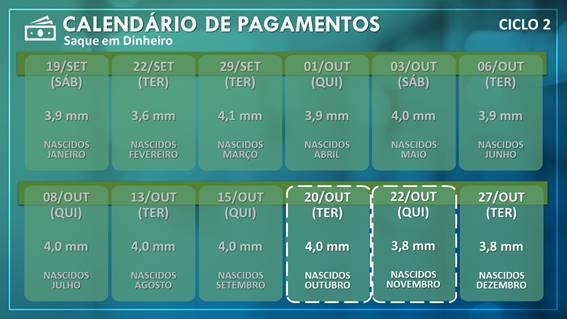 image003 1 - AUXÍLIO EMERGENCIAL: Caixa credita R$ 5,1 Bi para 7,8 milhões de beneficiários nascidos em outubro e novembro