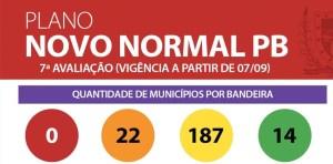 municipios por bandeira 300x148 - PLANO NOVO NORMAL: 187 municípios estão em bandeira amarela na Paraíba