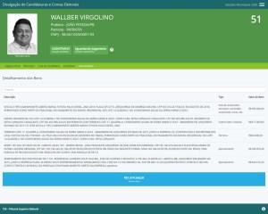 wallber virgolino 300x240 - Cinco candidatos à PMJP declaram patrimônio superior a R$ 1 milhão - VEJA RANKING
