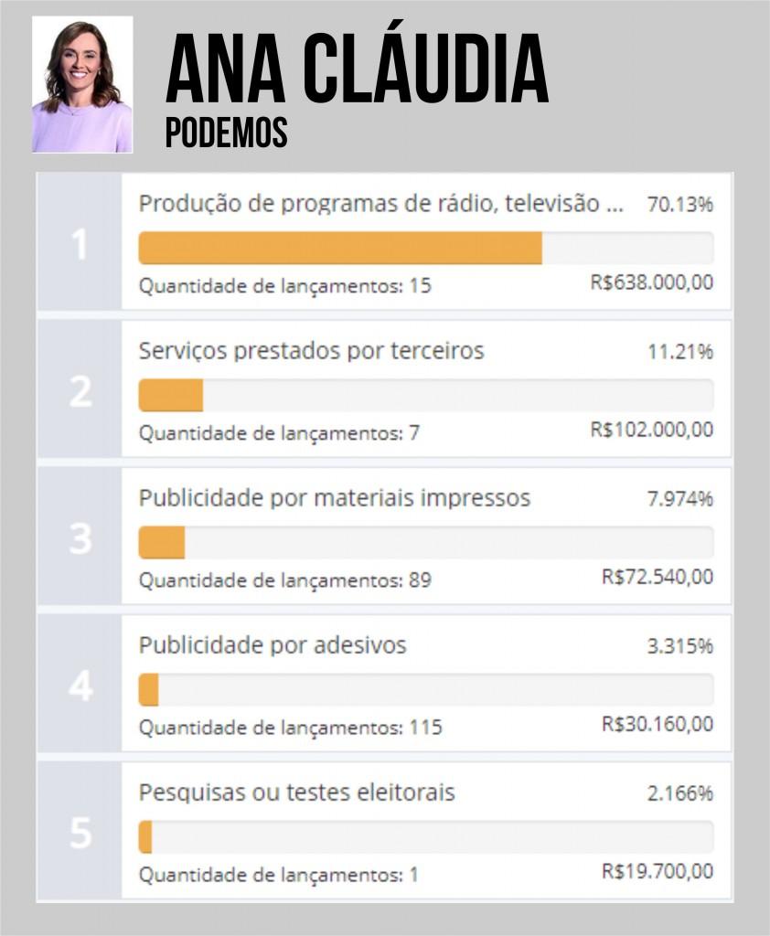 ANA CLAUDIA - QUASE R$ 1 MILHÃO: Ana Cláudia é a candidata que mais gastou durante a campanha em Campina Grande - VEJA OS VALORES