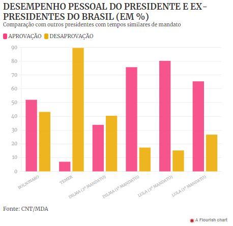 Capturar6 3 - Aprovação de Bolsonaro no 2º ano de mandato é menor que a de Dilma e Lula