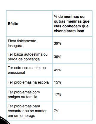 Capturarj.lj  - Estudo aponta que 77% das meninas e jovens no Brasil já sofreram assédio virtual