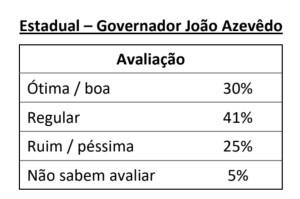 D8FA0822 3070 4082 8BA2 34E73E102866 300x199 - IBOPE EM JOÃO PESSOA: Bolsonaro supera João Azevêdo e Luciano Cartaxo em avaliação positiva