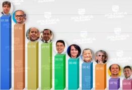 Veja como ficou dividido o tempo de guia eleitoral em João Pessoa – CONFIRA GRÁFICO