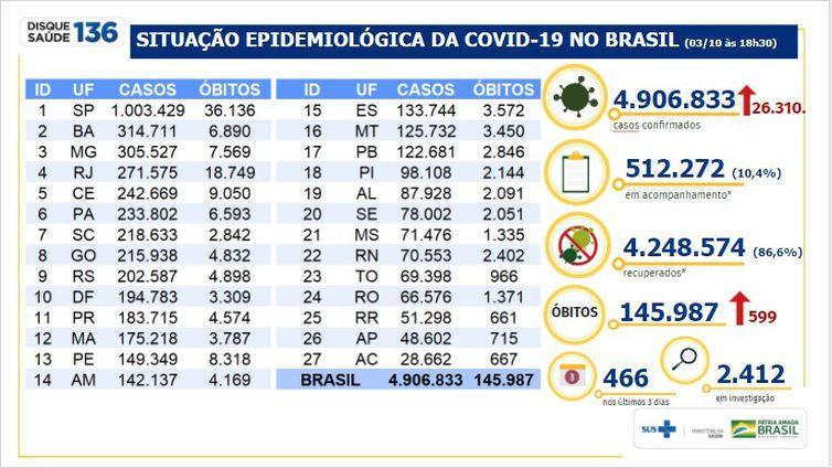 brasil - Brasil chega a 4,9 milhões de casos confirmados de Covid-19
