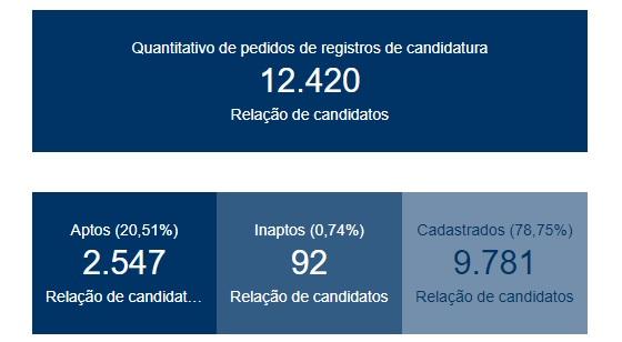 candidatos aptos  - Mais de 2.500 candidatos já estão aptos a disputar as eleições na Paraíba