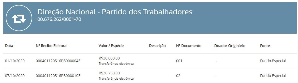 doacao pt ricardo - PT nacional já fez duas doações para a campanha de Ricardo Coutinho; Anísio não recebeu verba do partido – VEJA VALORES
