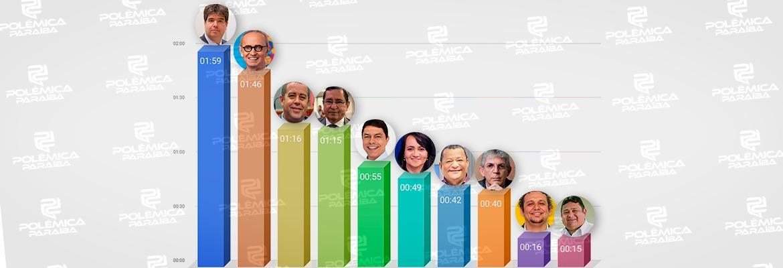 gráfico tempo - Veja como ficou dividido o tempo de guia eleitoral em João Pessoa - CONFIRA GRÁFICO