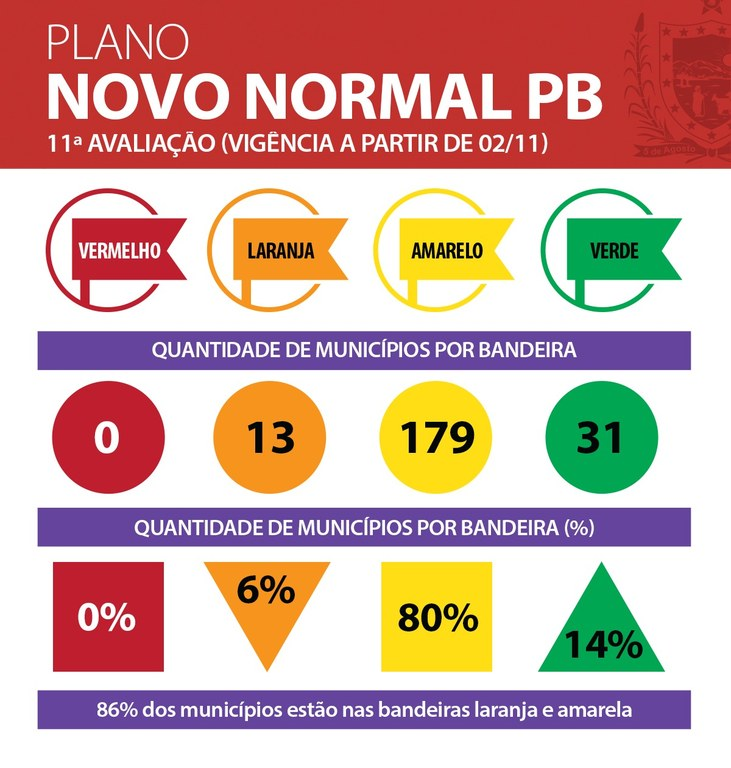 novo normal 2 - NOVO NORMAL PARAÍBA: Aumenta número de municípios em bandeira verde, mas 80% ainda estão na amarela