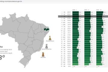 Paraíba fica em 3º lugar no Ranking da Qualidade da Informação Contábil e Fiscal