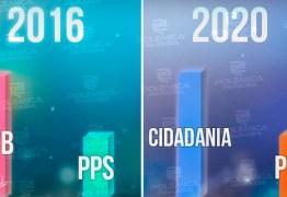 A INFLUÊNCIA DO GOVERNADOR: Cidadania assume lugar do PSB como partido com maior número de candidatos – VEJA COMPARATIVOS