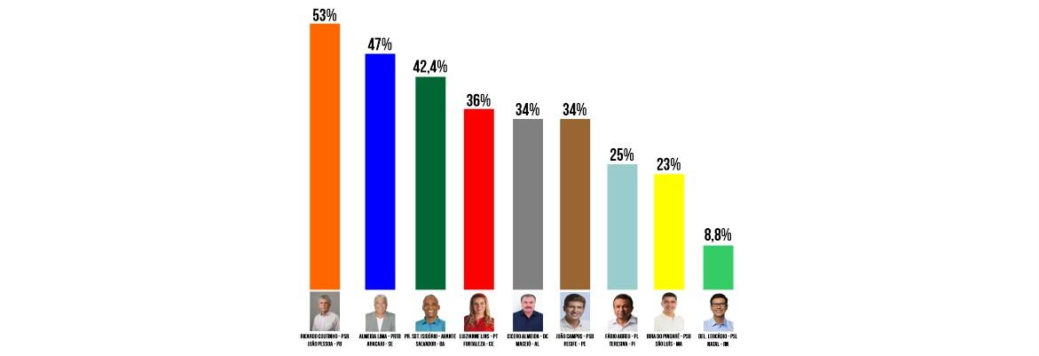 rejeição novo - NO NORDESTE: Ricardo Coutinho é o candidato a prefeito de capital com maior índice de rejeição - VEJA RANKING
