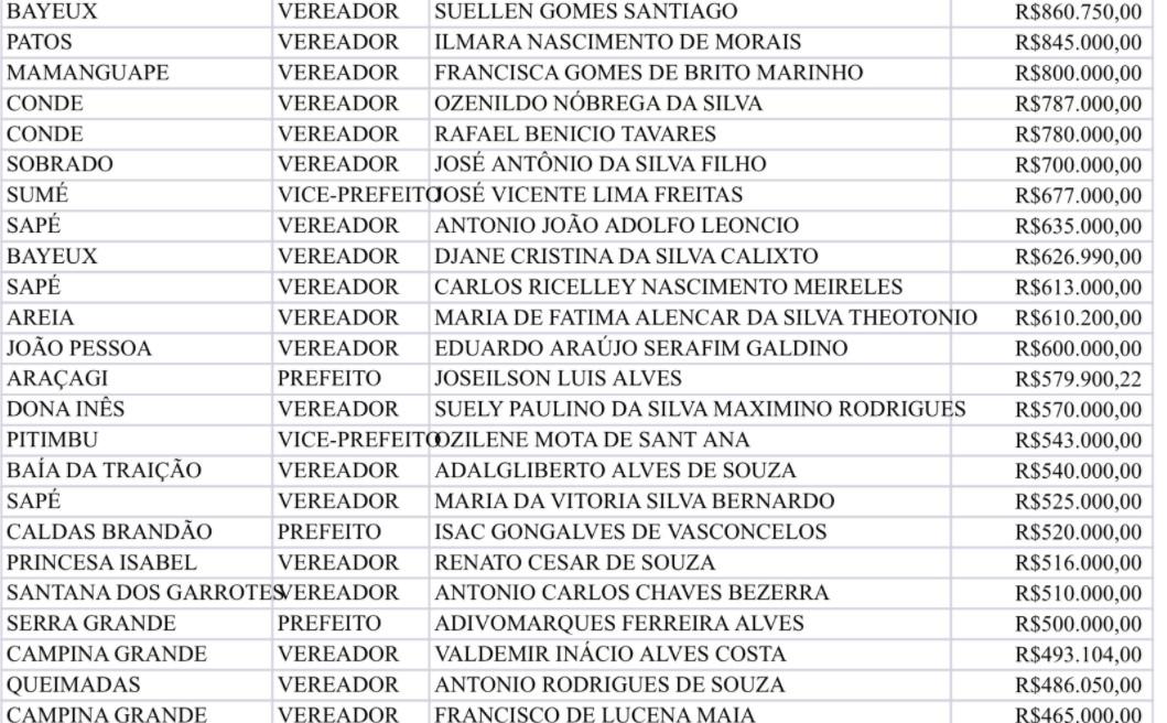 1 - NA LISTA DO AUXÍLIO: milionários paraibanos receberam auxílio emergencial e agora são candidatos; veja lista