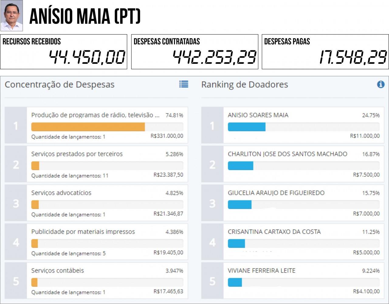 ANÍSIO MAIA PT - 2ª PRESTAÇÃO DE CONTAS: Seis candidatos à PMJP gastaram mais do que arrecadaram - VEJA QUEM SÃO