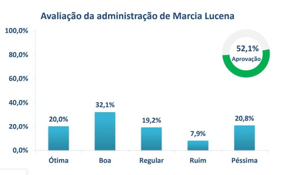 APROVACAO MARCIA LUCENA 1024x608 - Gestão da professora Márcia Lucena é aprovada por 52,1% no município de Conde, aponta pesquisa 6Sigma