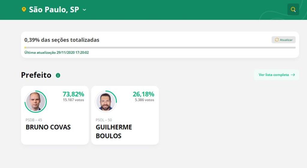 Capturar.JPGq  1 1024x560 - PRIMEIRA PARCIAL EM SP: Bruno Covas tem 73,82%; Guilherme Boulos tem 26,18%