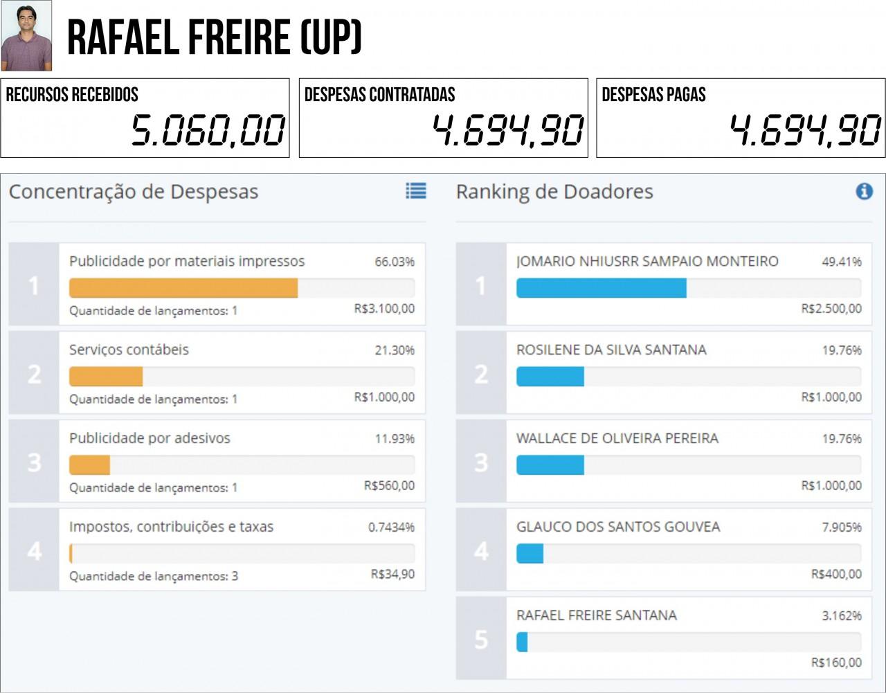 RAFAEL FREIRE UP - 2ª PRESTAÇÃO DE CONTAS: Seis candidatos à PMJP gastaram mais do que arrecadaram - VEJA QUEM SÃO