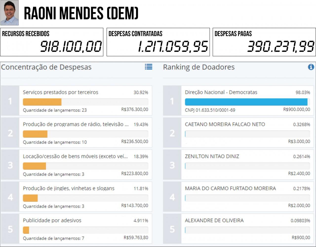RAONI MENDES DEM - 2ª PRESTAÇÃO DE CONTAS: Seis candidatos à PMJP gastaram mais do que arrecadaram - VEJA QUEM SÃO