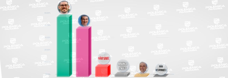 WhatsApp Image 2020 11 07 at 12.56.34 - Pesquisa IMAPE/Polêmica Paraíba aponta vitória de Lucas Romão em Pedras de Fogo com 49,7% dos votos; veja os números