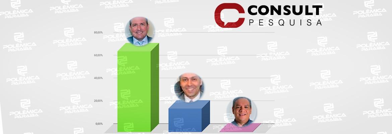 WhatsApp Image 2020 11 11 at 13.28.53 1 - ELEIÇÃO EM SOUSA: Pesquisa Consult aponta Fábio Tyrone com 70% das intenções de voto e Leonardo com 20%