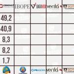 WhatsApp Image 2020 11 24 at 14.11.05 - SEGUNDO TURNO EM JP: Sete pesquisas foram registradas; quem acerta ou chega mais perto do resultado final?! Confira os números