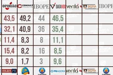 WhatsApp Image 2020 11 26 at 10.32.39 - SEGUNDO TURNO EM JP: Sete pesquisas foram registradas; quem acerta ou chega mais perto do resultado final?! Confira os números