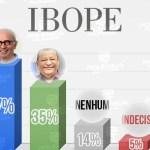 WhatsApp Image 2020 11 28 at 19.44.57 - NA RETA FINAL! Última pesquisa Ibope aponta Cícero liderando com 47% e Nilvan com 35%; veja os números
