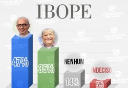 NA RETA FINAL! Última pesquisa Ibope aponta Cícero liderando com 47% e Nilvan com 35%; veja os números