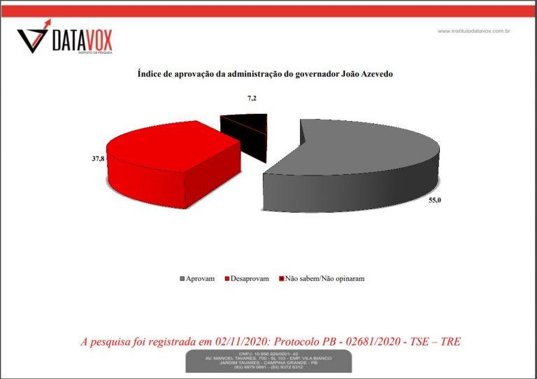 aprovacao joao 1 768x542 1 - Gestão de João Azevêdo tem aprovação de 55% em CG, aponta pesquisa