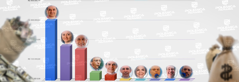 candidatos santa rita - Candidatos a prefeito de Santa Rita já gastaram mais de R$ 700 mil na campanha; quatro deles não registraram gastos – CONFIRA VALORES INDIVIDUAIS
