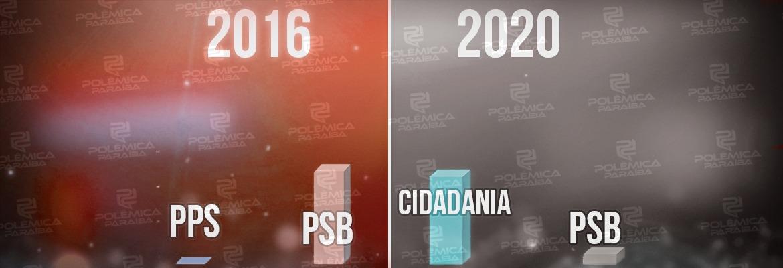 comparacao partidos prefeitos - PREFEITOS ELEITOS: Cidadania é o partido que mais cresceu em 2020 se comparado a 2016; PSB tem o pior desempenho - VEJA COMPARATIVOS