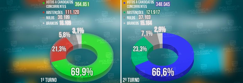 comparativo eleitores - Abstenção aumenta no segundo turno em João Pessoa; confira comparativo