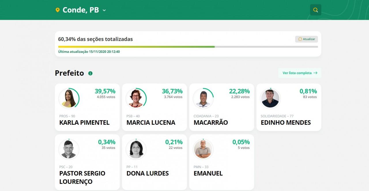 conde1 - ELEIÇÕES 2020: resultado parcial aponta Karla Pimentel liderando com mais de 39% dos votos em Conde