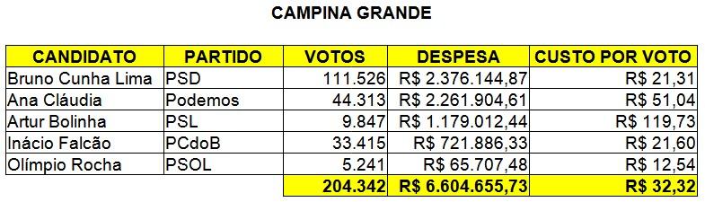 custo por voto campina grande - CUSTO POR VOTO: Candidatos a prefeito em João Pessoa gastaram em média R$ 31,62 e em Campina Grande R$ 32,32 - VEJA QUEM PAGOU MAIS CARO