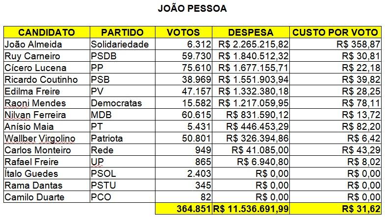 custo por voto joão pessoa - CUSTO POR VOTO: Candidatos a prefeito em João Pessoa gastaram em média R$ 31,62 e em Campina Grande R$ 32,32 - VEJA QUEM PAGOU MAIS CARO