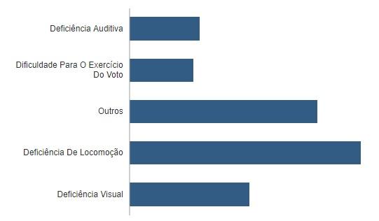 deficiencia paraiba - QUASE 3 MILHÕES: conheça o perfil do eleitorado paraibano apto a votar