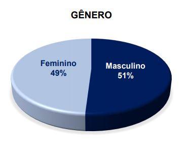 eleitorad - ELEIÇÕES EM DAMIÃO: pesquisa Certifica/Polêmica Paraíba aponta Simone liderando com 43% ; Reginaldo da farmácia com 34%, e Roberta com 16%; confira os números