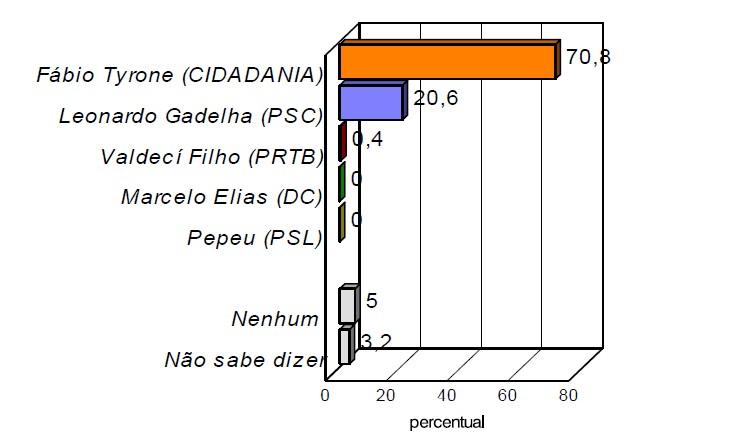 estimulada - ELEIÇÃO EM SOUSA: Pesquisa Consult aponta Fábio Tyrone com 70% das intenções de voto e Leonardo com 20%