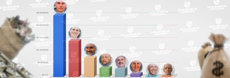 gastos bayeux - DEPESAS DE CAMPANHA: candidatos a prefeito em Bayeux somam R$ 545 mil em gastos de campanha; um deles gastou apenas R$ 14 – CONFIRA GASTOS INDIVIDUAIS
