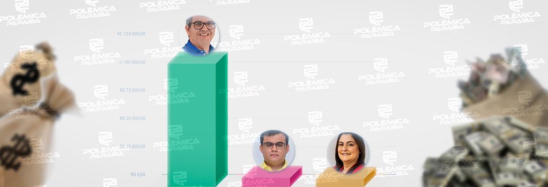 gastos candidatos cuité - GASTOS DE CAMPANHA: Candidatos a prefeito de Cuité já gastaram mais de R$ 124 mil; um deles acumula 88% do total – CONFIRA VALORES