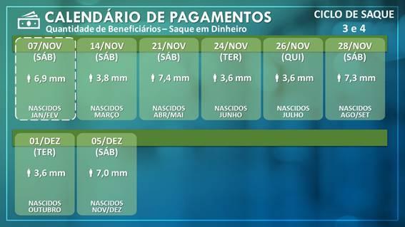 image005 - AUXÍLIO EMERGENCIAL: Caixa credita R$ 1,3 Bi para 3,2 milhões de beneficiários do ciclo 4 nascidos em fevereiro