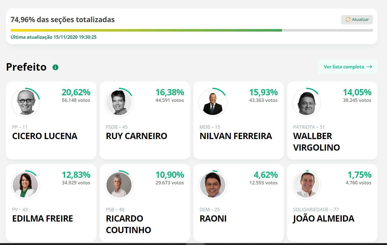 jp parcial 1 - APURAÇÃO EM JOÃO PESSOA: Com 75% das urnas, Cícero Lucena e Ruy Carneiro estariam no segundo turno