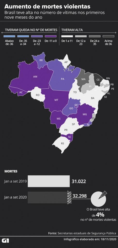 mapa monitor atualizado - VIOLÊNCIA: Paraíba tem alta de 18,5% no número de assassinatos nos primeiro nove meses do ano