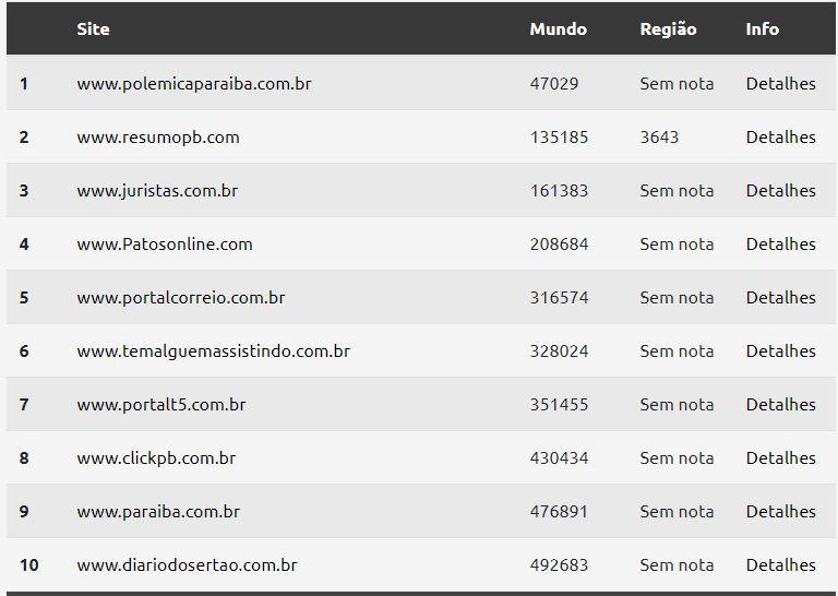 mundo - NOVAMENTE NO TOPO! Polêmica Paraíba lidera o ranking de sites do estado mais acessados no mundo; confira o gráfico