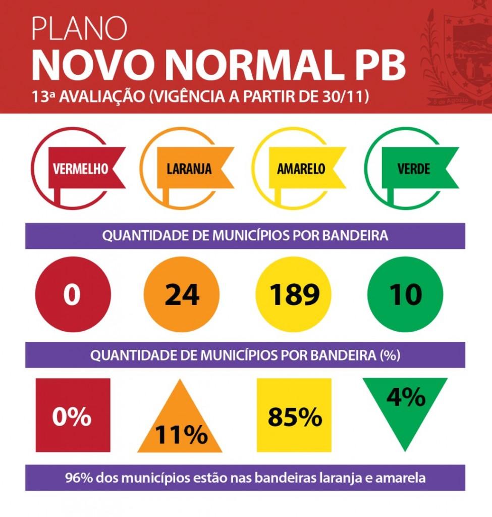 municipios semana 13 - PLANO NOVO NORMAL: Avaliação aponta aumento na taxa de transmissão da Covid-19 na Paraíba e coloca 96% dos municípios em bandeira amarela ou laranja