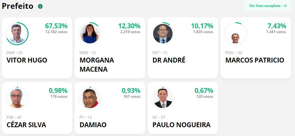 parcial cabedelo 1 - APURAÇÃO PARCIAL EM CABEDELO: Vitor Hugo lidera com 67,53%
