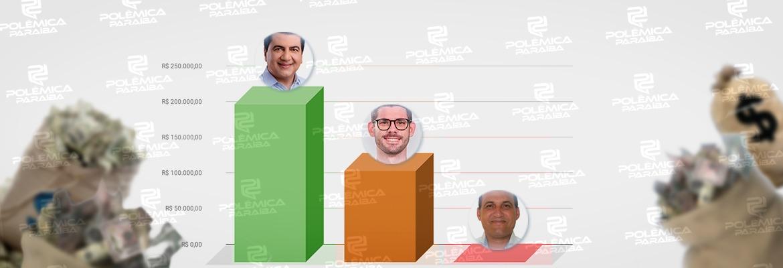 pedras de fogo - Candidatos a prefeito em Pedras de Fogo acumulam mais de R$ 350 mil em despesas de campanha; um deles gastou apenas R$ 814 – CONFIRA GASTOS INDIVIDUAIS