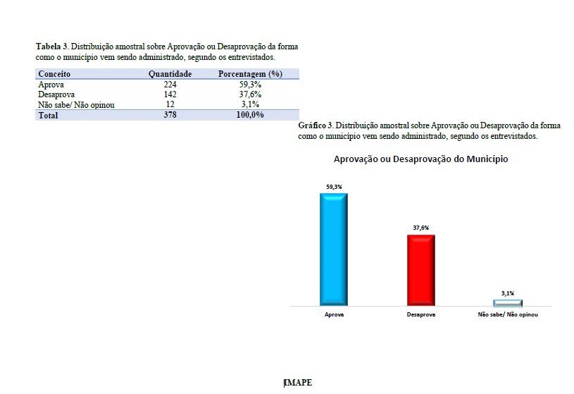 pesquisa pedras 3 - Pesquisa IMAPE/Polêmica Paraíba: gestão do prefeito Dedé Romão é aprovada por 59,3% dos pedrafoguenses; veja dados