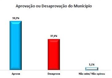 pesquisa pedras - Pesquisa IMAPE/Polêmica Paraíba: gestão do prefeito Dedé Romão é aprovada por 59,3% dos pedrafoguenses; veja dados